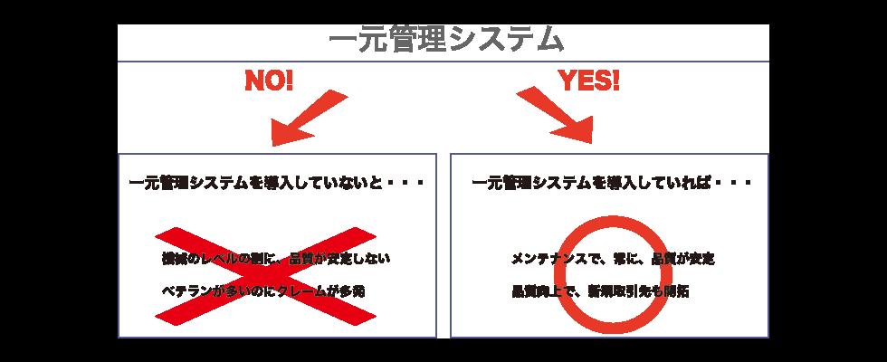 一元管理の図